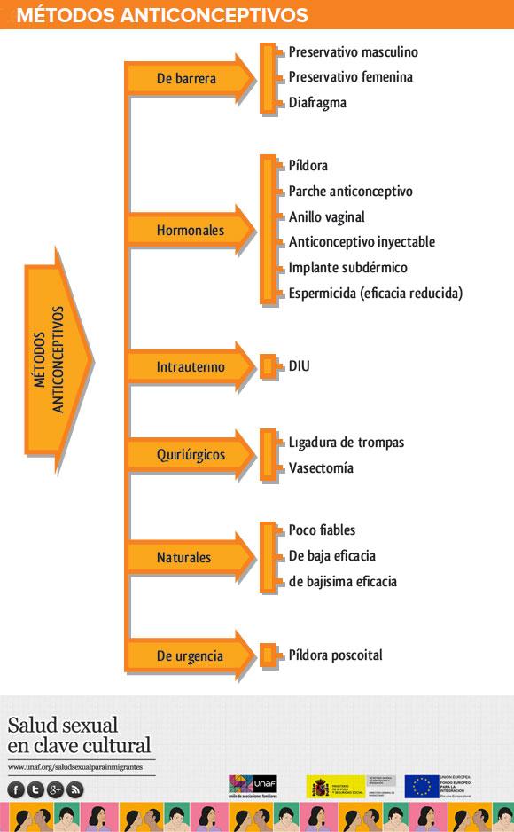 UNAF_Metodos_anticonceptivo