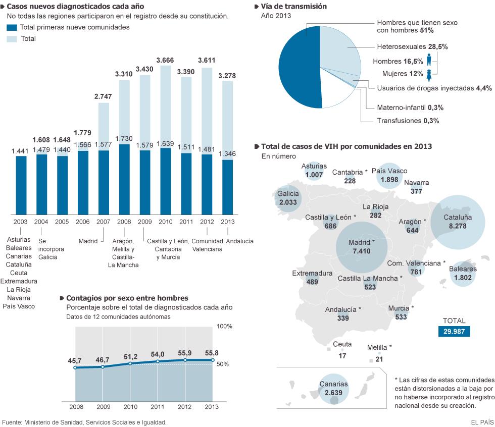 Evolución del VIH en España - Infografía de Elpais.com