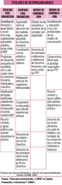Titulares_responsabilidad_M
