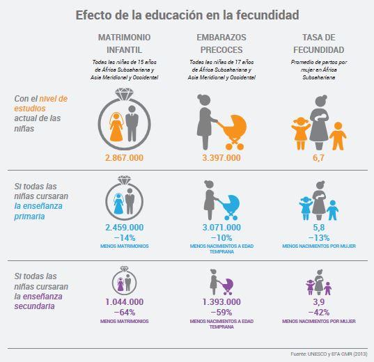 Efecto_educacion_fecundidad
