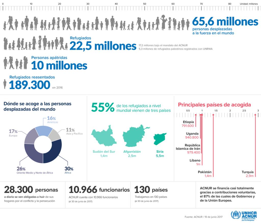 Fuente: ACNUR / 19 de junio de 2017 - Estadísticas 31 de diciembre de 2016